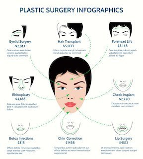 Medical tourism facial cosmetic surgery