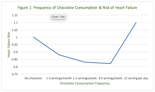 J Curve figure of dose of chocolate for heart health
